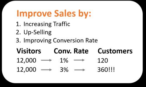 Improve-Sales